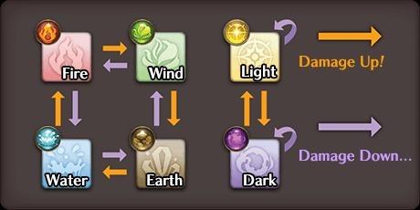 Element Matchup List